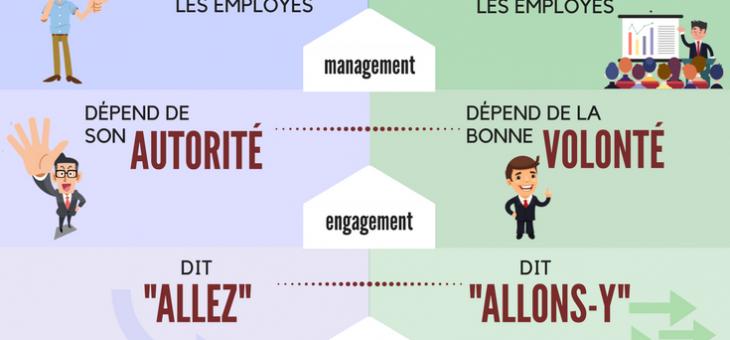 Les différences entre patron et leader