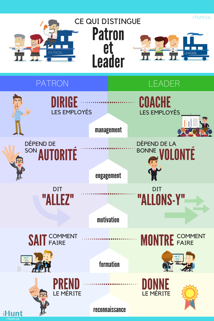 Patron vs Leader