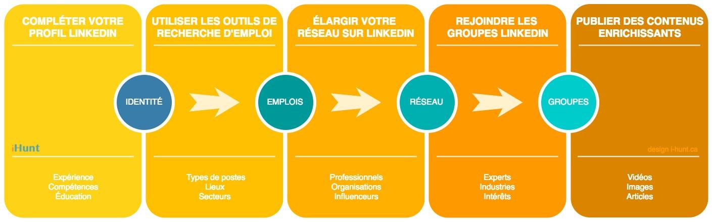 création de visibilité Linkedin