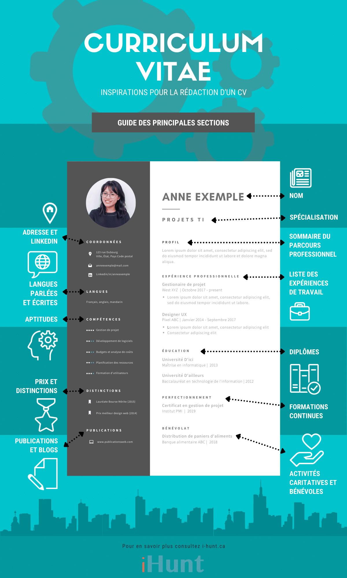 préparation de CV pour cadres supérieur, dirigeant, professionel