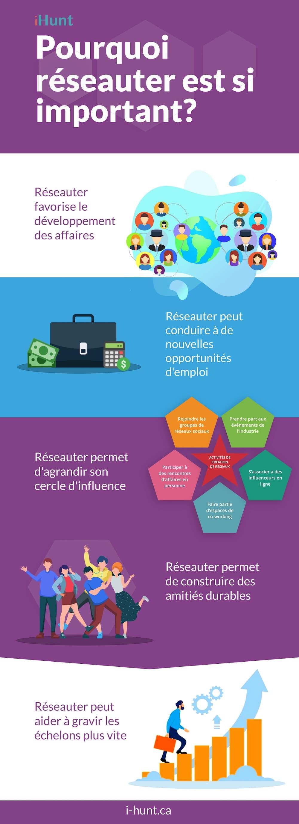 Infographie sur l'importance de réseauter