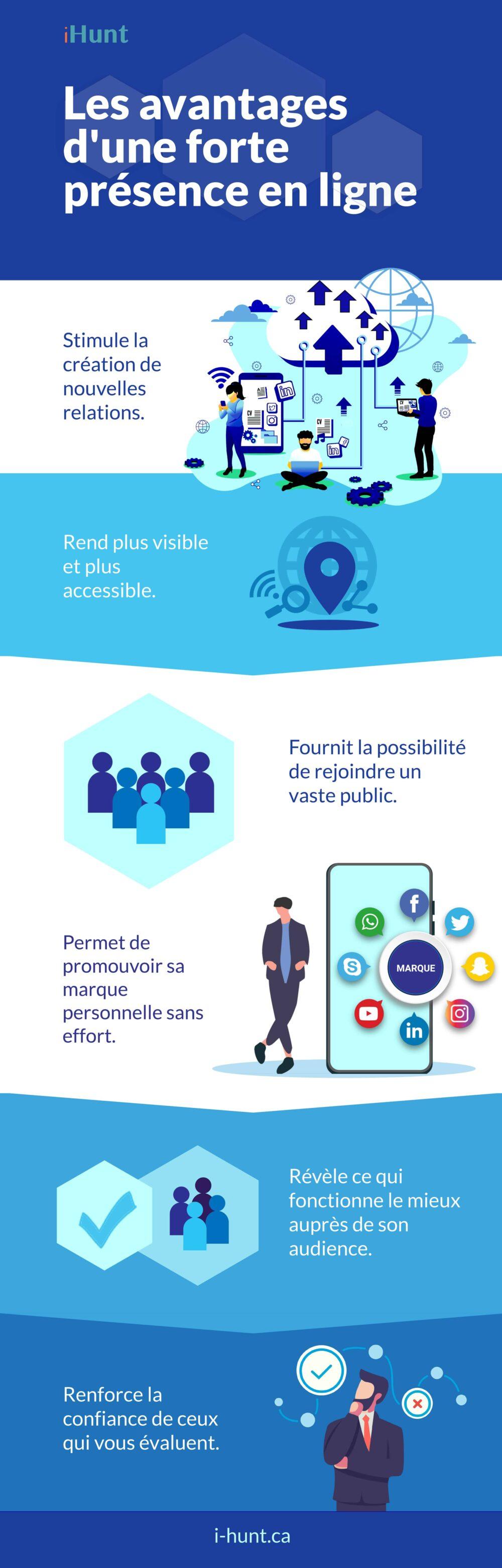 Six avantages à une présence en ligne